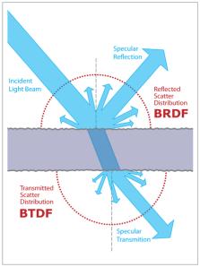 BSDF = BRDF + BTDF