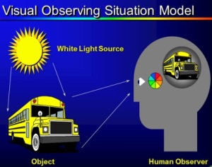 Visual Observing Situation Model