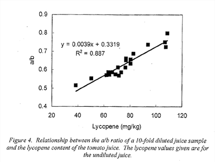 Barrett and Anthos Lycopene concentration correlation, ACS 2008