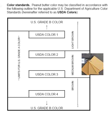 USDA Peanut Butter Color Standards