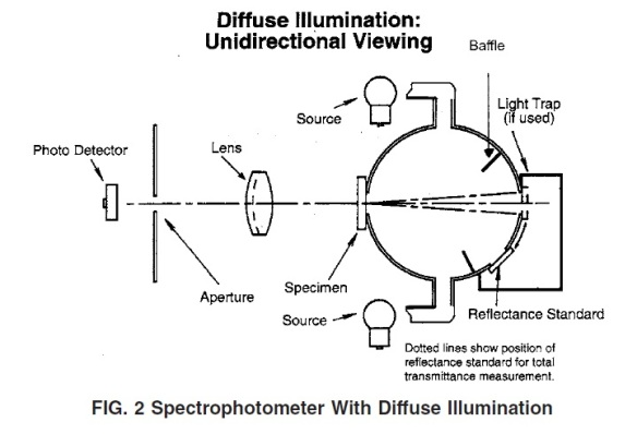 FIG. 2 Spectrophotometer With Diffuse Illumination/Unidirectional Viewing