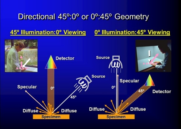 Directional 45:0 versus 0:45 geometry for color measurement instruments. The directional geometry correlates best to visual evaluation of the sample.