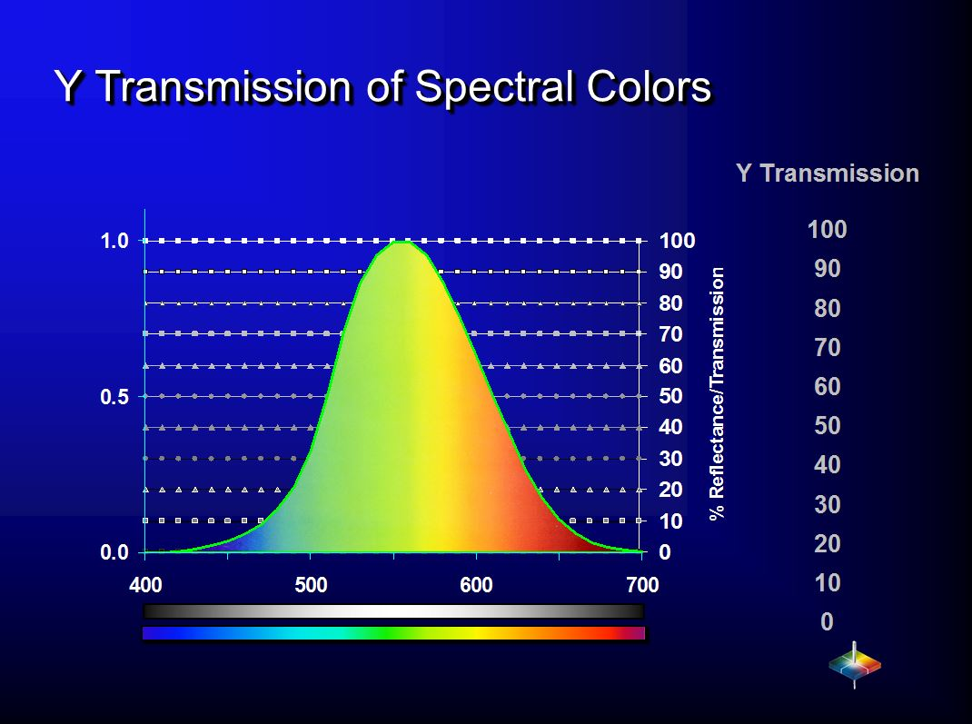 What Is Transmission >> What Is Y Transmission Hunterlab Horizons Blog