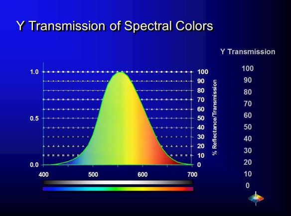 Showing relationship between % spectral transmission and the Y Transmission value.